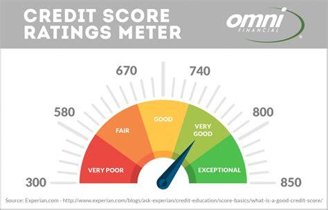 Credit Repair 101 - How to Improve Your Credit Score