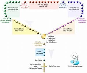 Virgin Mary How To Pray The Rosary Jpg  885 U00d7743