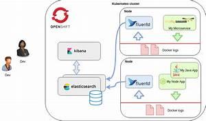 Multiline Logs In Openshift Efk Stack  U2013 Itnext