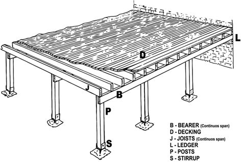 Deck Footing Spacing Australia by Build Your Own Deck In 6 Easy Steps Diy Deck