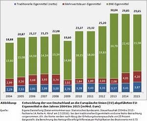 Mehrwertsteuer Berechnen Aus Bruttobetrag : weblog entwicklung des deutschen beitrags zur finanzierung der eu ~ Themetempest.com Abrechnung