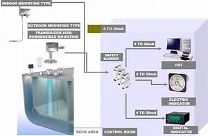 Arkay Electronics  U0026 Marine Systems Pvt  Ltd   U2013 Remote Sounding System  Rss