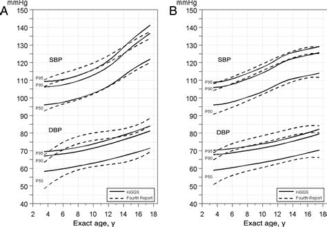 Blood Pressure Percentiles By Age And Height From