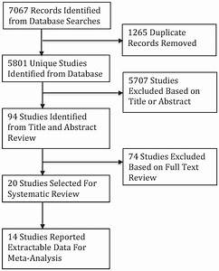 Systematic review flow chart. | Download Scientific Diagram