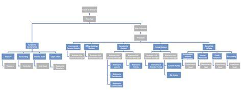 organizational chart robinsons land corporation