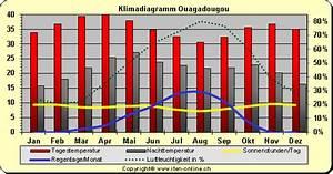 Klima - Klimadiagramm Burkina Faso