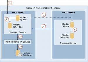 Transport High Availability