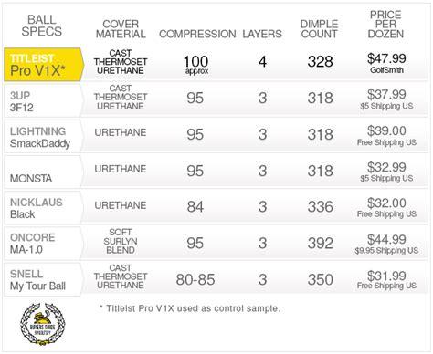 snell golf golf ball buyer guide