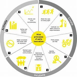 EY Advisory Services - Innovation - EY - Global