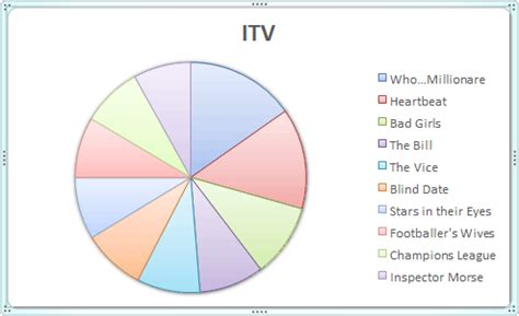 microsoft excel tutorials   create  pie chart
