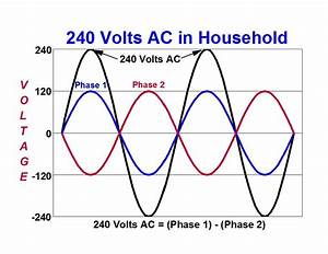 What U0026 39 S Your Sine  How Sine Waves Are Used On Oscilloscopes