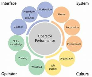 Research Overview | Center for Operator Performance