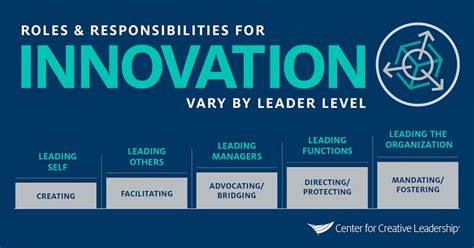 role  innovation depends   leader level ccl