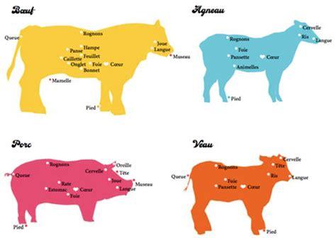 cuisiner du veau les produits tripiers jemesensbien fr