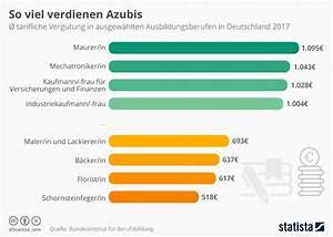 Gehalt Kauffrau Im Einzelhandel : infografik so viel verdienen azubis statista ~ Avissmed.com Haus und Dekorationen