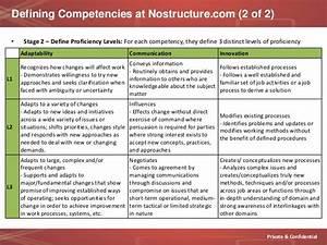 Define Confidential Using Competencies To Define Job Levels Determine Pay