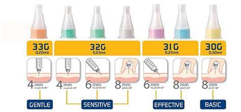 Agujas para pluma de Insulina Insupen - Pic Solution ...
