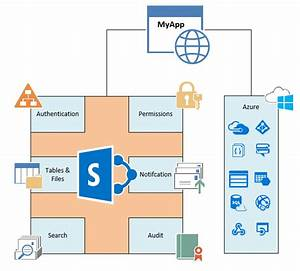 Sharepoint As A Service  Spaas