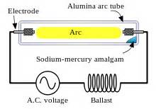 sodium vapor l connection sodium vapor light wiring diagram sodium free engine
