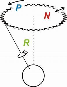 Rotation Berechnen : nutation physik ~ Themetempest.com Abrechnung