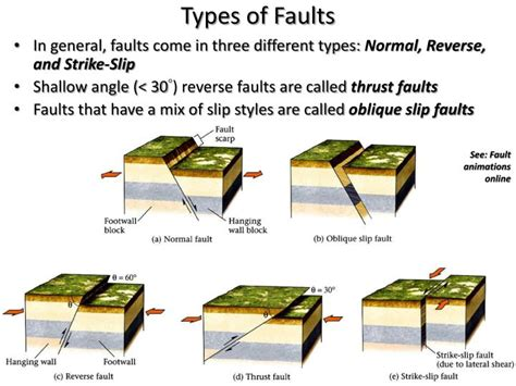 Earthquakes And Seismotectonics Chapter 5 Powerpoint