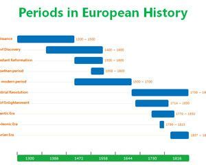history timeline powerpoint template