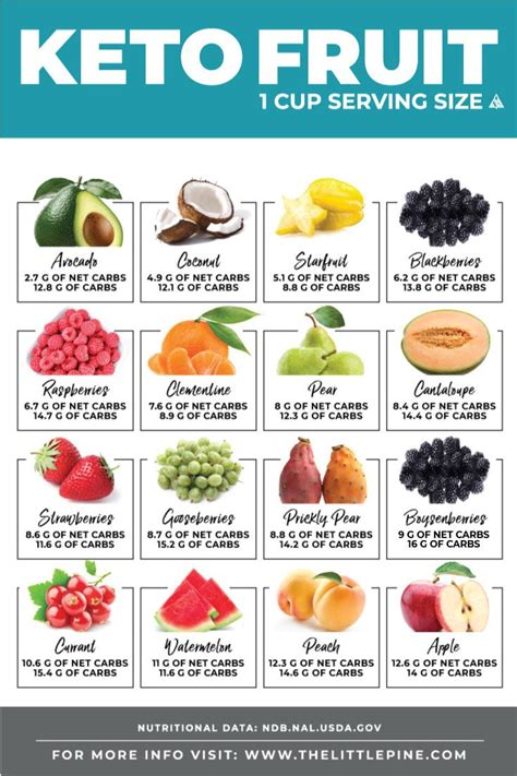 keto fruit ultimate guide printable  carb charts keto charts keto fruit  carb diets