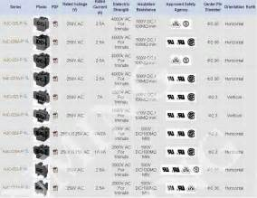 AC Power Connector Types