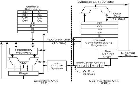 Top Ten Information 8086 Features & Architecture