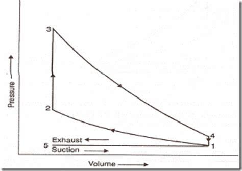 Stroke Petrol Engine Diagram Cam Timing