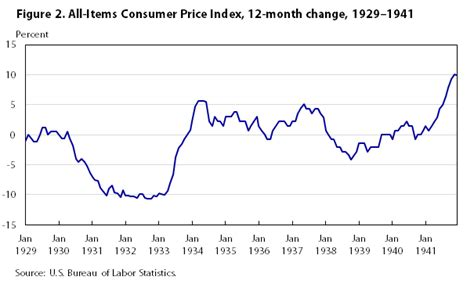bureau of labor statistics consumer price index one hundred years of price change the consumer price