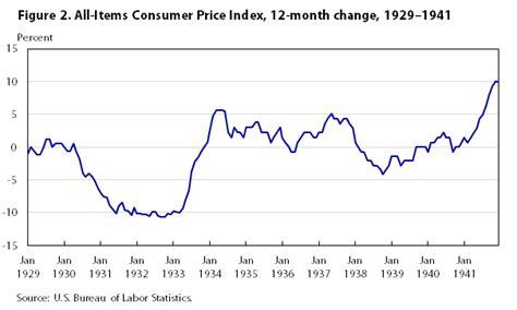 bureau of labor statistics consumer price index one hundred years of price change the consumer price