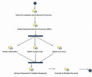 Requirement Engineering Process Diagram