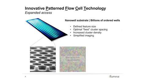 Illumina Flow Cell Illumina High Throughput Sequencing Portfolio Illumina