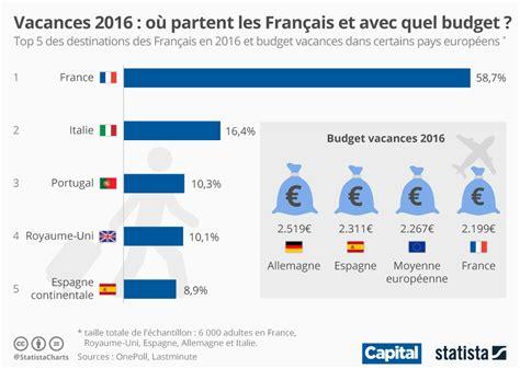 Où Partent Les Français Et Avec Quel