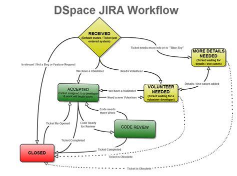 jira usage dspace duraspace wiki