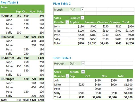excel pivot table tutorial excel pivot table tutorial how to make and use