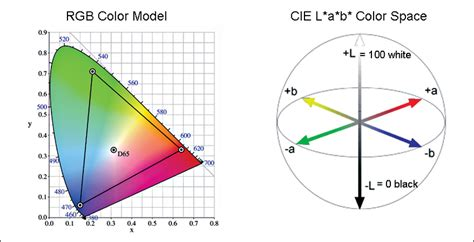 —rgb Color Model And Cie L*a*b* Color Space.