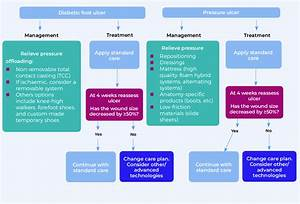 Wound Care Flow Chart