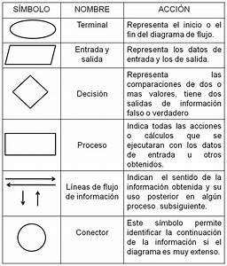 Omemka  Diagramas De Flujo