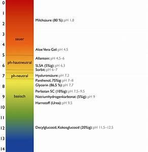 Konzentration Aus Ph Wert Berechnen : den ph wert kontrollieren basiswissen konservierung olionatura ~ Themetempest.com Abrechnung