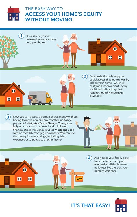 reverse mortgage neighborworks orange county
