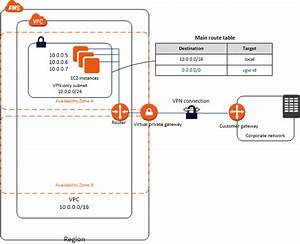 Vpc With A Private Subnet Only And Aws Site-to-site Vpn Access