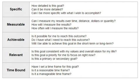 employee goal setting smart goals template exles worksheets for employees