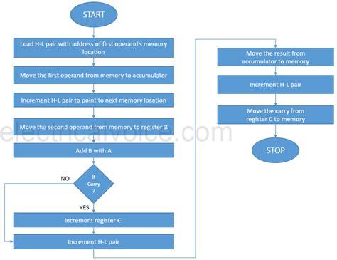 bit flowchart numbers carry 8085 program microprocessor along algorithm