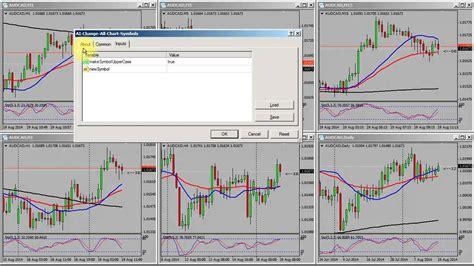 mt4 chart mt4 change all chart symbols script