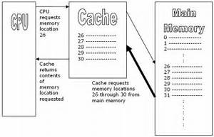 What Is The Difference Between L1 L2 And L3 Cache
