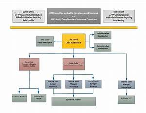 Organization Chart  U2013 Office Of Hopkins Internal Audits