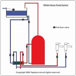 Install Whole House Pumps