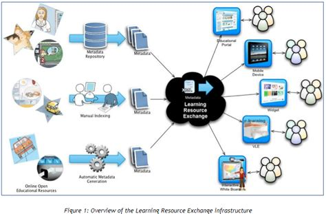 unlocking open educational resources oers interaction data classroom aid
